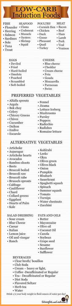 Low-Carb Induction Friendly Foods Chart