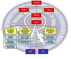 Organizational Structure Communication, Organizational Structure, National Police, Evaluation, Info, Management, School, Communication Illustrations
