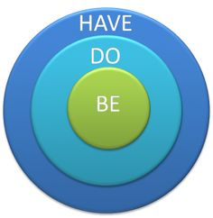 Be Do Have. Success Principles.