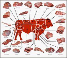 Escuela de cocina: Cómo usar las partes de la ternera, Sí quieres empezar a ahorrar comprando la pieza que más te conviene en cada caso no dudes en echarle un vistazo http://www.anagarinpineda.com/2014/10/escuela-de-cocina-la-carne-de-ternera.html ¿Para qué se puede usar cada carne? ¿El pez es una pieza de carne? Hoy en mi blog inagura la sección Escuela de cocina, con un post sobre las partes de la ternera, las diferentes categorías de la pieza y mucho más.