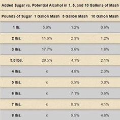 Homebrewing wine The chart below shows how many pounds of sugar are required to reach a potential alcohol percentage for a and 10 gallon sugar mash. Moonshine Still Plans, Copper Moonshine Still, How To Make Moonshine, Homemade Wine Recipes, Homemade Alcohol, Beer Recipes, Moonshine Mash Recipe, Homemade Moonshine, Peach Moonshine