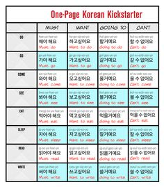 This post lays out a method for how to learn Korean by using only 4 simple sentences. Get started by memorizing a few simple verbs and you unlock many more!