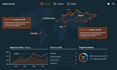 Web Traffic data dashboard concept by IBM
