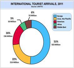 Los paises más visitados del mundo