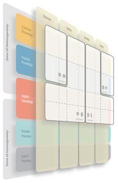 A human-centered service blueprint