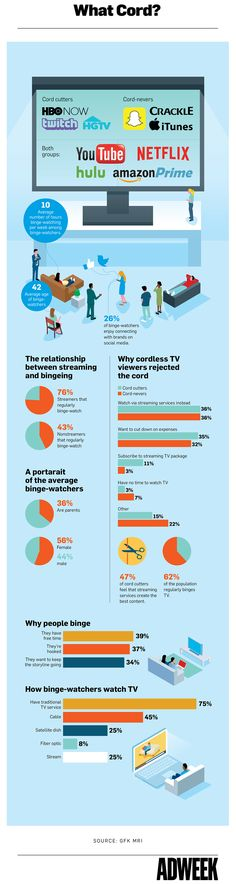 of cord cutters think OTT services create the best content. Email Marketing, Content Marketing, Digital Marketing, Why People, Virtual World, Business Tips, Infographics, Insight, Cord
