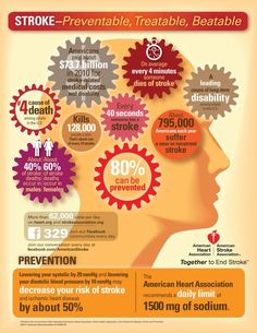 Not The Heart But Brain Health Is Important Too Stroke Facts From The American Heart Association And The American Stroke Association