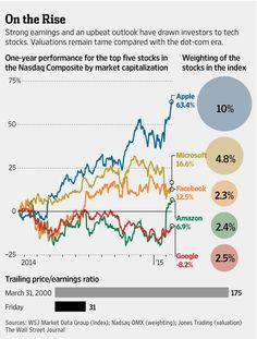 Technology leads the way as Nasdaq climbs, buoyed by sector's earnings http://on.wsj.com/1zIxaCo  via @WSJ