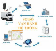 so-do-van-hanh-dinh-vi-oto.jpg (526×476)