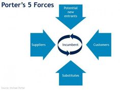 Porter's 5 Forces Model indicates the profitability potential of a business in an environment with 5 main forces at work. The bigger the forces, the lower potential profitability will be and vice versa.