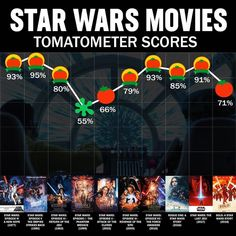 Star Wars 8 Rotten Tomatoes