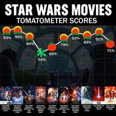 Star Wars 8 Rotten Tomatoes