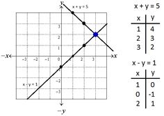 graphing solution of linear equation