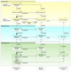Event Driven Architecture, Software Architecture Design, Technical Architecture, Business Architecture, Enterprise Architecture, System Architecture, Architecture Diagrams, Data Flow Diagram, Enterprise Development