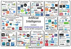 "Gregory Piatetsky on Twitter: ""Artificial Intelligence #AI Market Overview and more visuals http://t.co/HyXRPWcNp7 http://t.co/Lz96gDHcyY"""