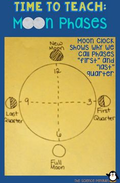 "7 Ideas to Teach Students about Moon Phases-- ""I drew a clock and showed them why we might refer to phases as first quarter and third quarter or last quarter.  Be careful with this because you don't want to confuse students as to which direction the moon revolves around Earth.  It's just an explanation as to why some phases are called quarters."""