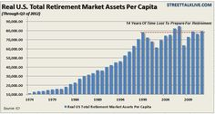 The chart shows the real (inflation adjusted) total retirement market assets per working age citizen in the U.S.  This includes IRA's, defined contribution plans, private defined benefit plans, state and local government pension plans, federal pension plans, and annuities. --   The good news is that the liquidity induced rally over the last four years has recovered much of the lost value that occurred during the financial crisis in 2008.  The bad news: each working age person has  only…