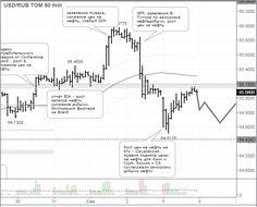 Доллар/рубль сохранит динамику около 65 руб http://krok-forex.ru/news/?adv_id=9297 Экспертный анализ валютного рынка, 6 сентября: В понедельник по итогам торговой сессии на Московской бирже курс американского доллара расчётами «завтра» снизился на 1,50 коп. (-0,02%), до 65,08 руб., курс евро –  на 3,25 коп. (-0,04%), до 72,56 руб.    Центральный банк России с 6 сентября понизил официальный курс доллара США к рублю на 110,40 коп., до 64,7644 руб. Официальный курс евро к рублю был установлен…