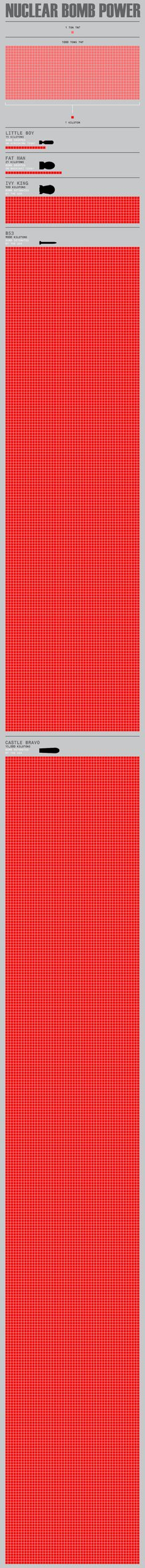 The Horrifying Power of Today's Nuclear Bombs infographic by Maximilian Bode (posted on fastcodesign.com) puts the power of the Tsar bomb into painful perspective.