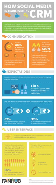 """How #SocialMedia is Transforming #CRM""[ #infographic ]"