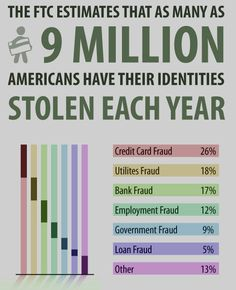 Credit card fraud (the illegal use of your accounts) and identity theft (opening new credit using information about you) are two of the fastest-growing crimes today. In many cases, you may not know if you've been victimized until it's too late. Identify Theft, Universal Life Insurance, Identity Fraud, Identity Theft Protection, Term Life, Budgeting 101, Things To Know, Personal Finance, Good To Know