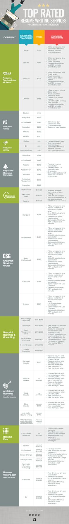 copyright (c) CareerSteering Page 1 of 3 Resumes - top rated resume builder