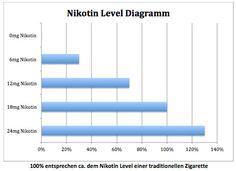 Vom Rauchen zum Dampfen: Wieviel Nikotin soll ich wählen? | Wiki | PowerCigs