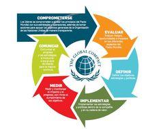 modelo de gestión pacto global