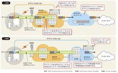 図●MVNOとMNOの接続形態