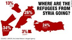 #Syrias #refugees: Where do they go?