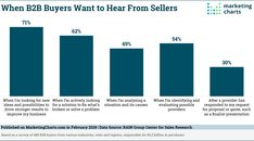There seems to be some pushback against the notion of the buyer's journey. Sure, some models have been excessive, but the core idea of understanding how customers find you and why they buy remains an essential element of sales and marketing. Sales And Marketing, Public Relations, Bar Chart, Journey, Business, Google, Image, Ideas, Bar Graphs