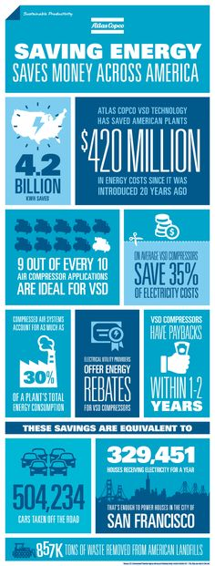 Infographic: VSD Technology Provides up to 50 Percent Energy Savings