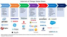 Business Models in Internet of Things | Mohit Agrawal | LinkedIn