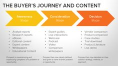Content with a purpose --> Hubspot approach