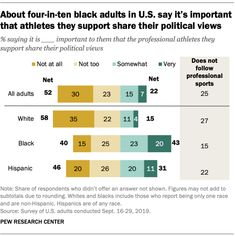 About four-in-ten black adults in U. say it's important that athletes they support share their political views Source: Pew Research Center Political Views, Athletes, Politics, Sport, Sayings, Black, Lyrics, Black People, Sports