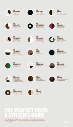 Infograph + coffee types + coffeeholic