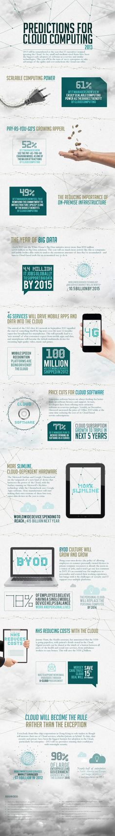 Cloud Computing Predictions for 2013
