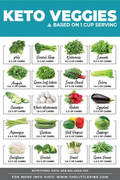 Did you know some keto vegetables have less than 1 gram of carbs per cup? , Did you know some keto vegetables have less than 1 gram of carbs per cup? Did you know some keto vegetables have less than 1 gram of carbs p. Ketogenic Recipes, Low Carb Recipes, Diet Recipes, Keto Veggie Recipes, Keto Smoothie Recipes, Vegetable Recipes, Okra Recipes, Cheap Recipes, Lamb Recipes