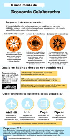 Interessante infográfico sobre Economia Colaborativa