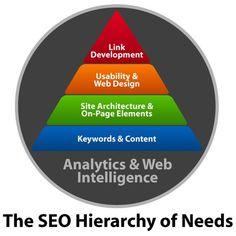 SEO Hierarchy of Needs