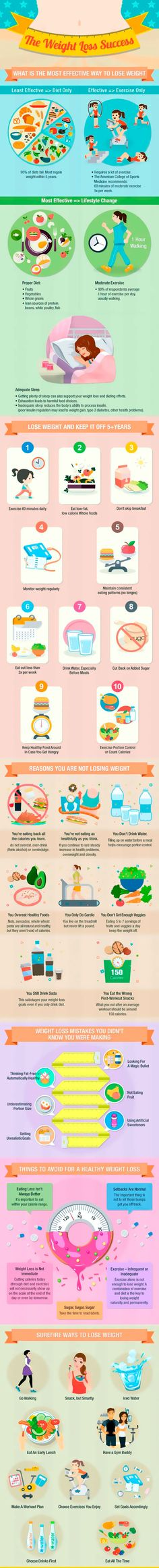 The most effective ways to help you lose weight