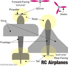 RC Airplane Parts and Controls: RC Airplanes From Nose to Tail
