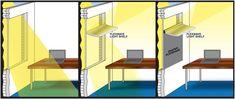 Bilderesultat for light shelves Partition Design, Sustainable Design, Lighting Design, House Design, Shelves, Architecture, Bed, Building, Furniture