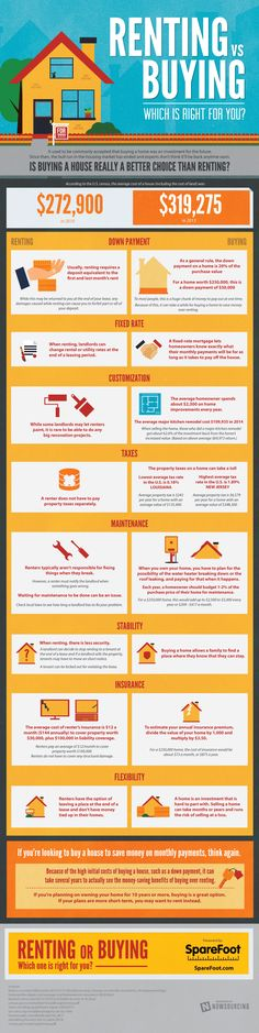Renting vs Buying: Which is Right for you?   #infographic #RealEstate #HousingMarket #Renting
