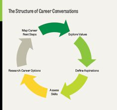 from career conversations to deliberate action - Reasons Why People Hate Their Jobs