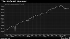 Petrolio e Surplus di offerta: lo Shale è pronto ad invadere il mercato - Materie Prime - Commoditiestrading