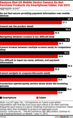 Reasons that US Mobile Device Owners Do Not Purchase Products via Smartphone/Tablet, Feb 2015 (aggregate score*)