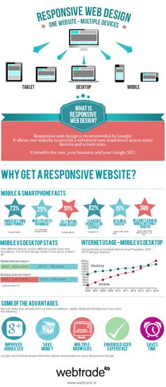Responsive Design: One Website, Multiple Devices [INFOGRAPHIC]
