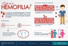 ¿Qué es la hemofilia?, Medical Times