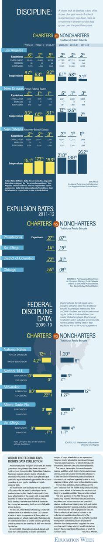 Discipline Data: Charter Schools vs. Noncharters Infographic